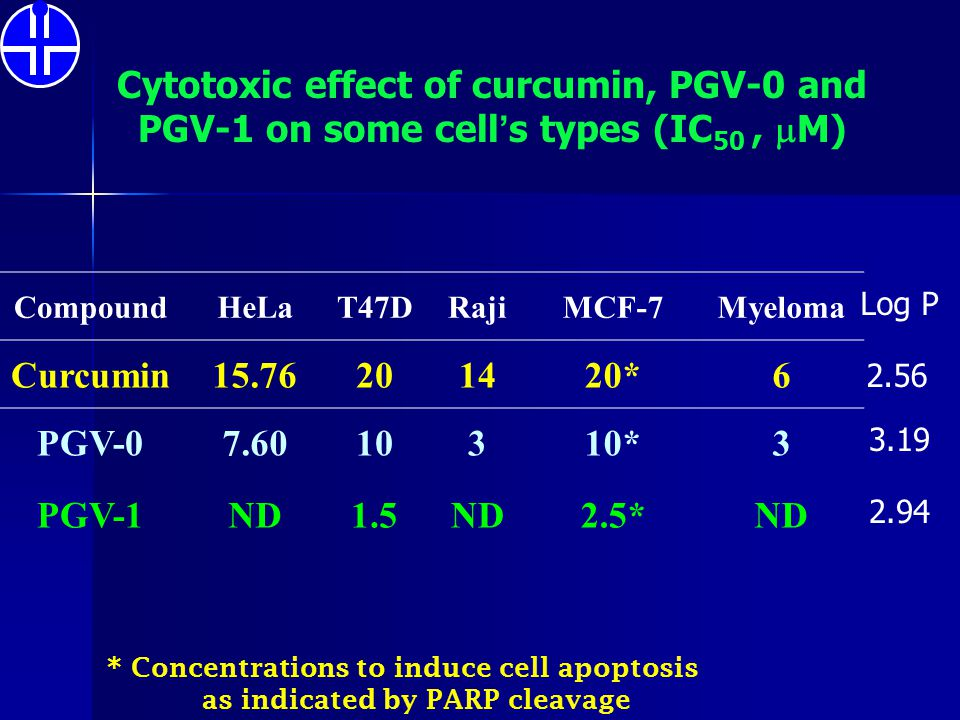 Cytotoxic effect of curcumin, PGV-0 and PGV-1 on some cell's types (IC50 , M)