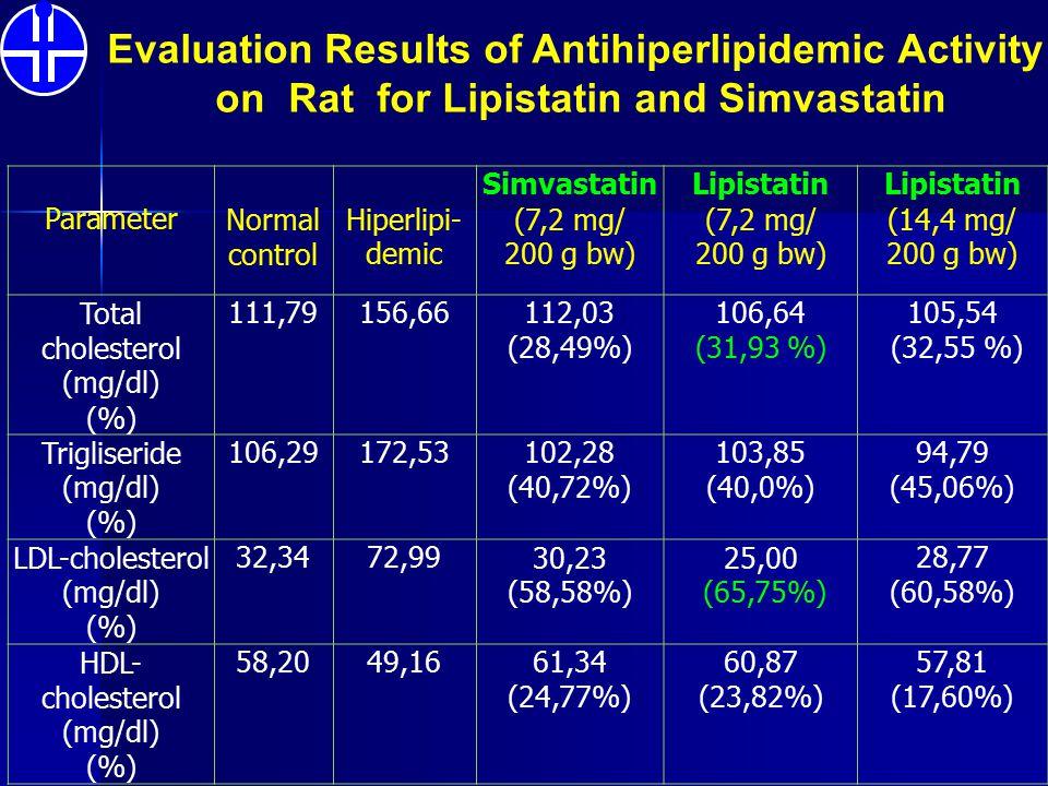 Evaluation Results of Antihiperlipidemic Activity