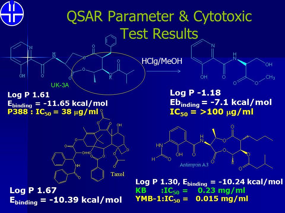 QSAR Parameter & Cytotoxic Test Results