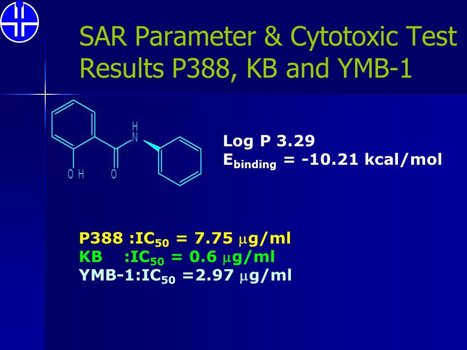 SAR Parameter & Cytotoxic Test Results P388, KB and YMB-1