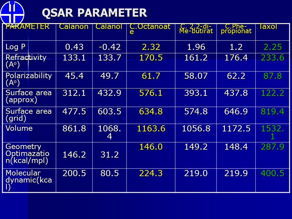 QSAR PARAMETER PARAMETER. Calanon. Calanol. C.Octanoate. C. 2,2-di-Me-butirat. C.Phe-propionat.