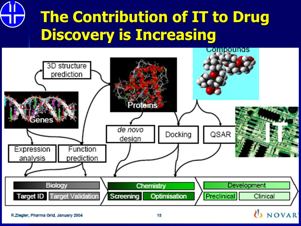 The Contribution of IT to Drug Discovery is Increasing