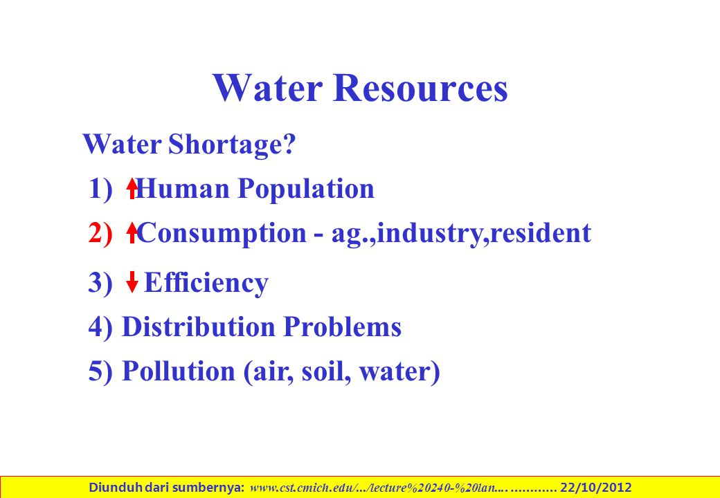 Water Resources Water Shortage 1) Human Population