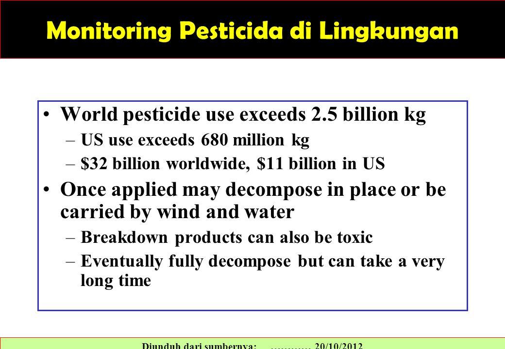 Monitoring Pesticida di Lingkungan