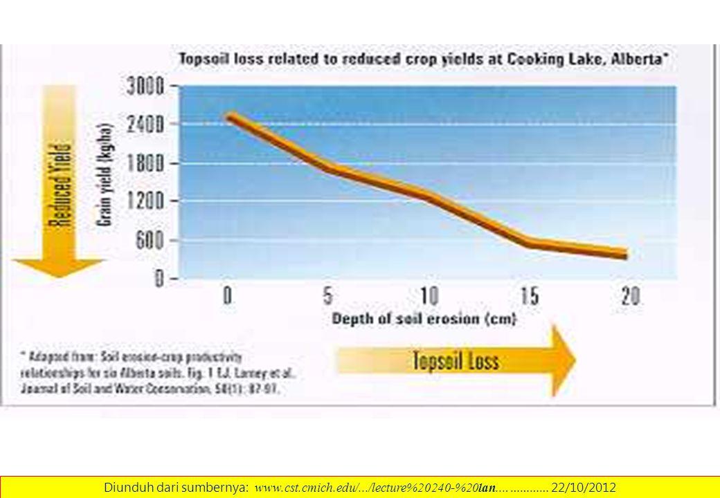 Diunduh dari sumbernya: www. cst. cmich. edu/. /lecture%20240-%20lan
