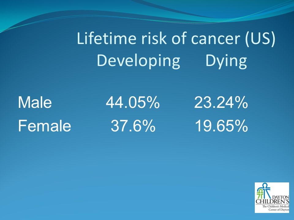 Lifetime risk of cancer (US) Developing Dying