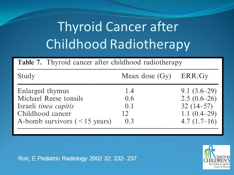 Thyroid Cancer after Childhood Radiotherapy