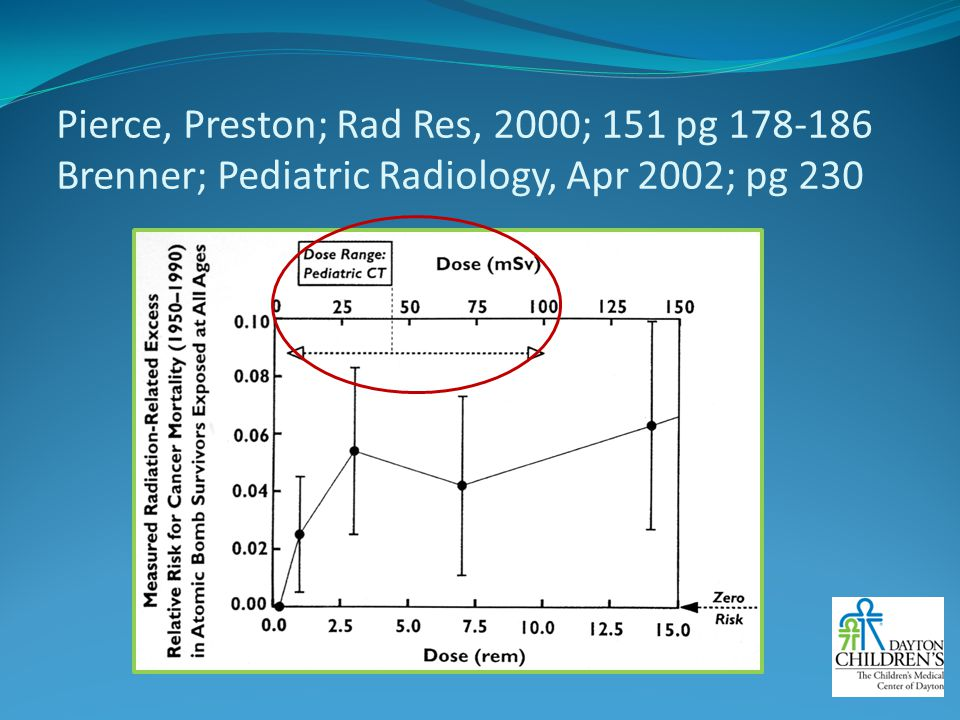 Pierce, Preston; Rad Res, 2000; 151 pg 178-186 Brenner; Pediatric Radiology, Apr 2002; pg 230