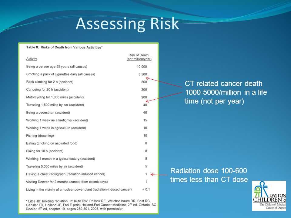 Assessing Risk CT related cancer death 1000-5000/million in a life time (not per year) Radiation dose 100-600 times less than CT dose.