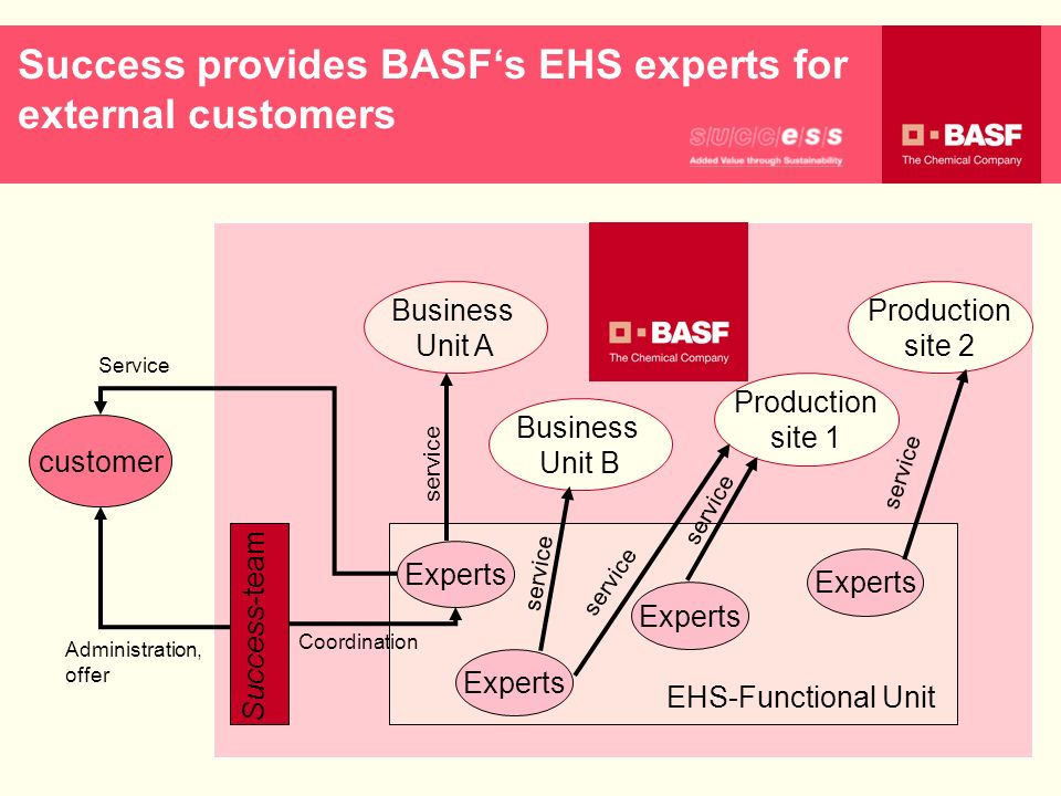 Success provides BASF's EHS experts for external customers
