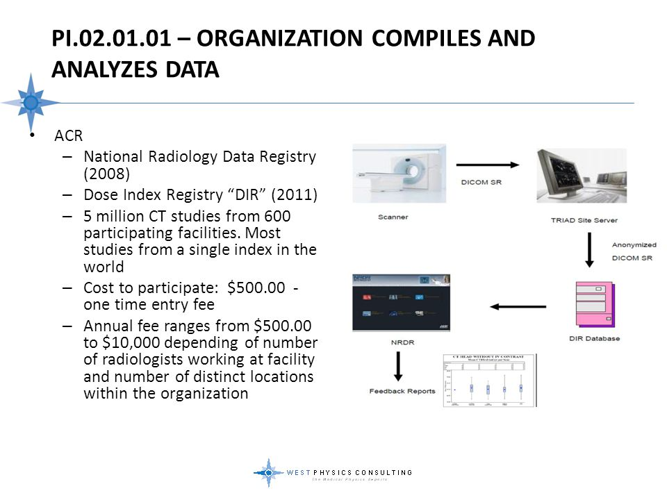 PI.02.01.01 – Organization Compiles And Analyzes Data