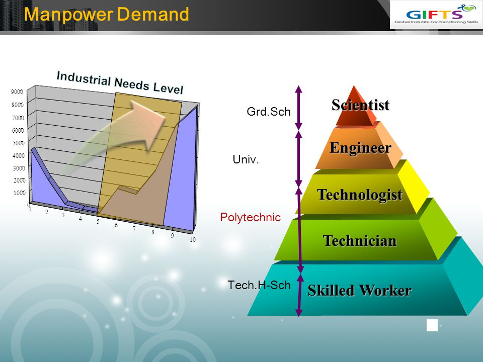 Manpower Demand Scientist Engineer Technologist Technician