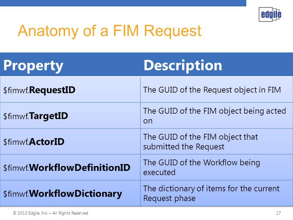 Anatomy of a FIM Request