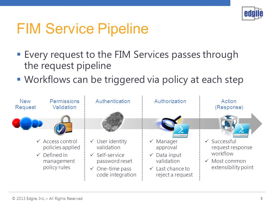 FIM Service Pipeline Every request to the FIM Services passes through the request pipeline. Workflows can be triggered via policy at each step.