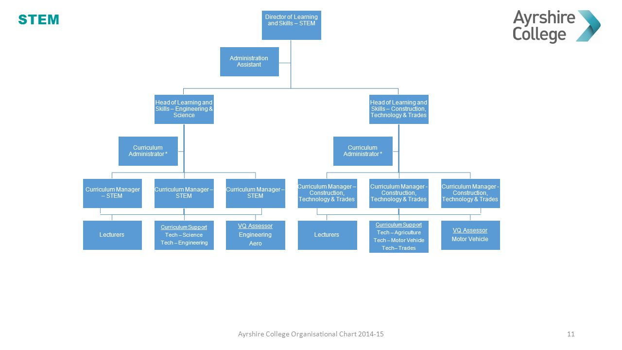 STEM Ayrshire College Organisational Chart 2014-15
