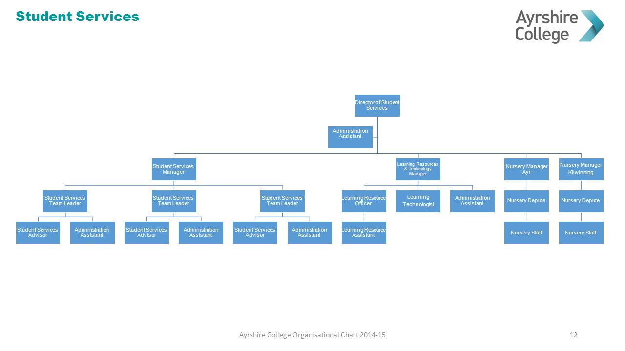 Student Services Ayrshire College Organisational Chart 2014-15