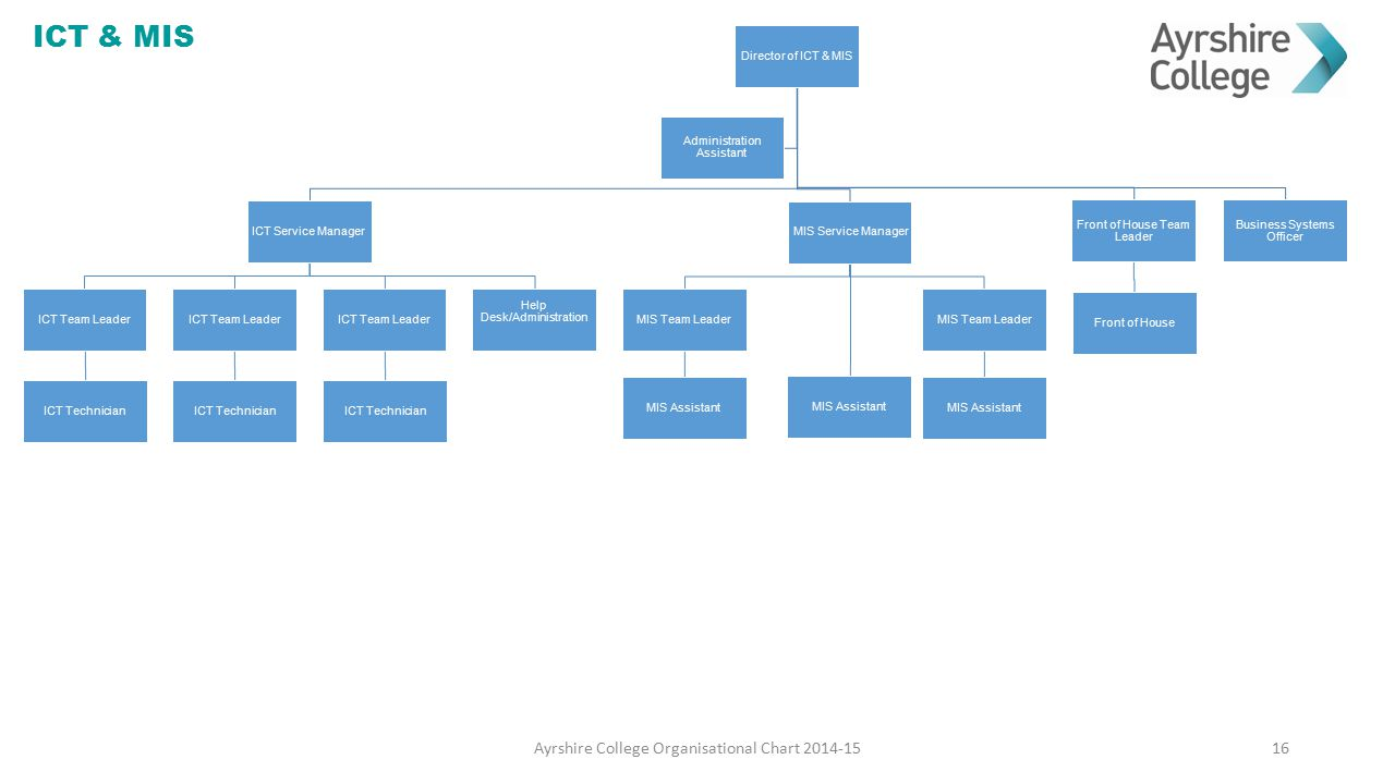 ICT & MIS Ayrshire College Organisational Chart 2014-15