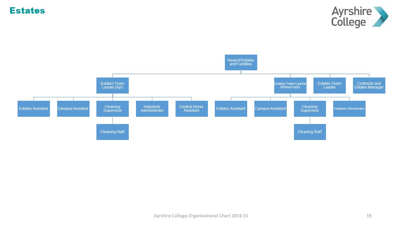 Estates Ayrshire College Organisational Chart 2014-15