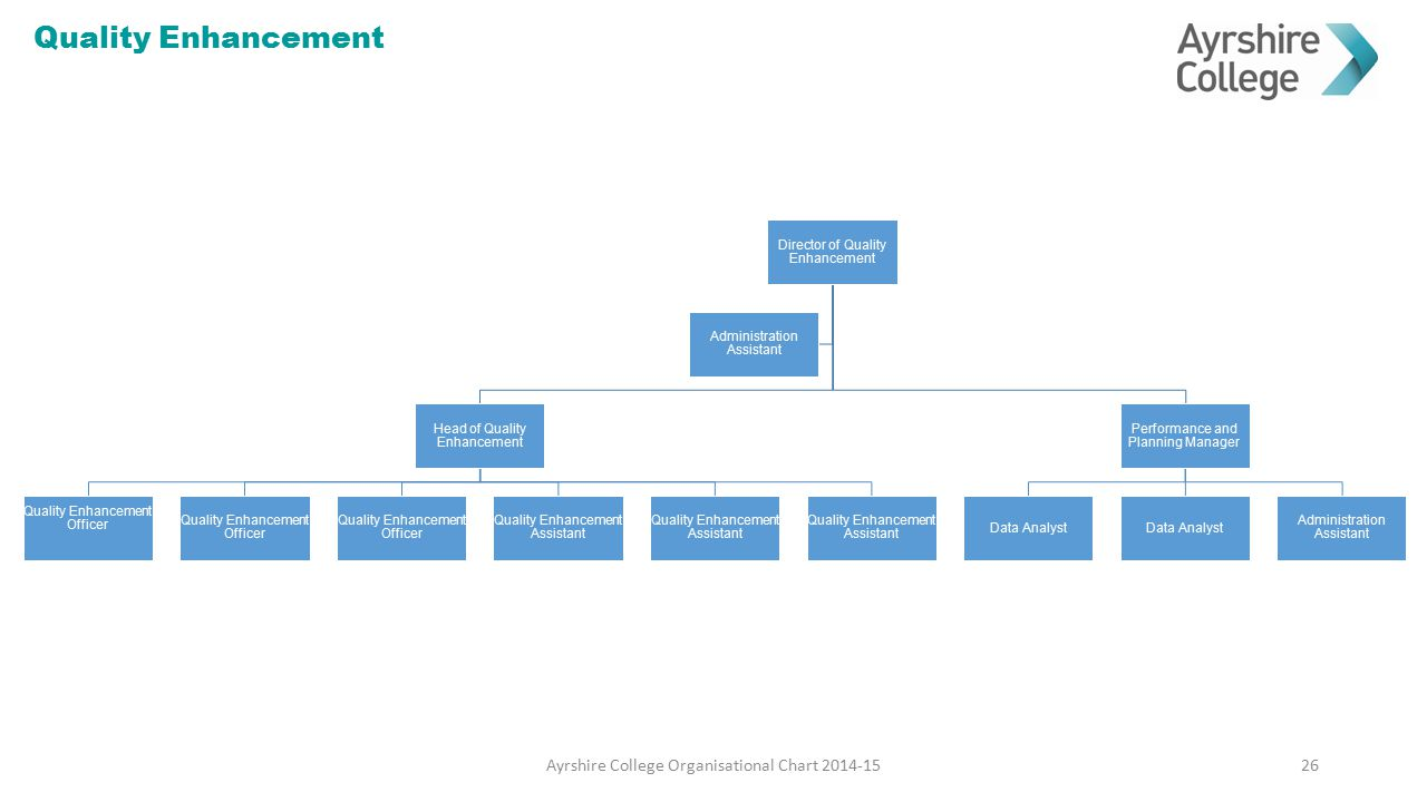 Quality Enhancement Ayrshire College Organisational Chart 2014-15