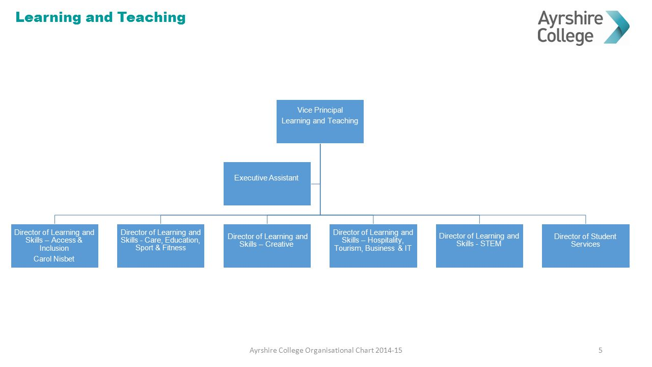 Learning and Teaching Ayrshire College Organisational Chart 2014-15