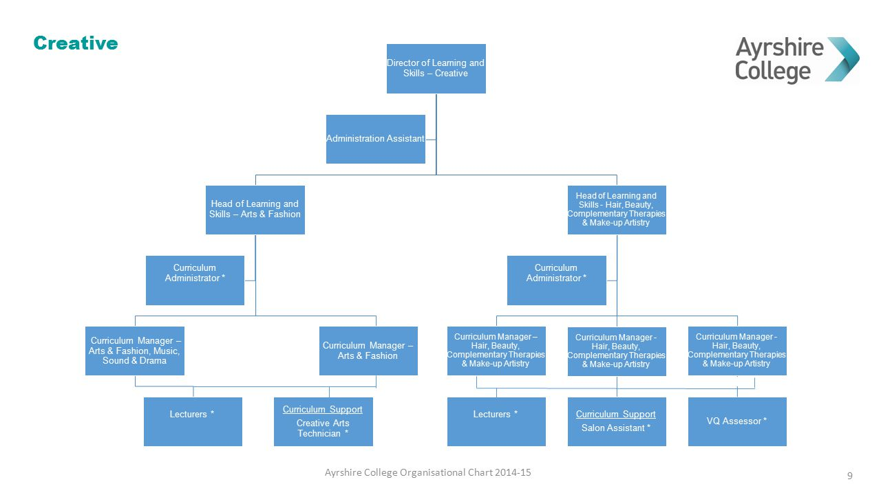 Creative Ayrshire College Organisational Chart 2014-15