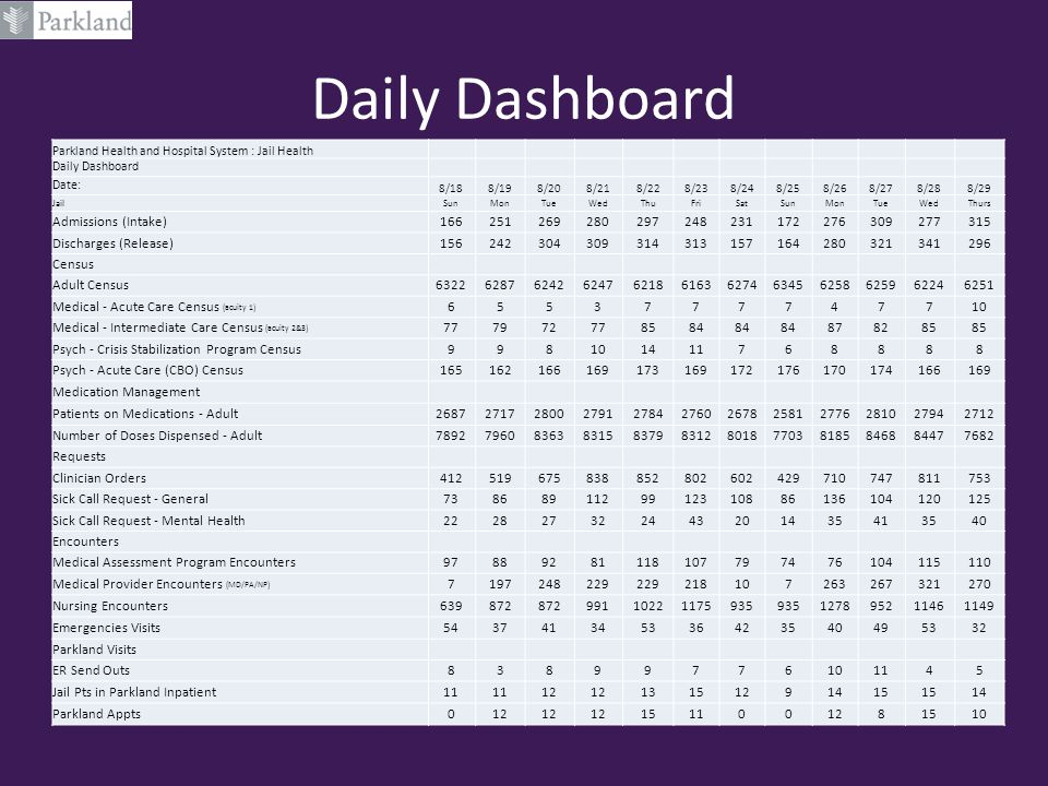 Daily Dashboard Admissions (Intake) 166 251 269 280 297 248 231 172