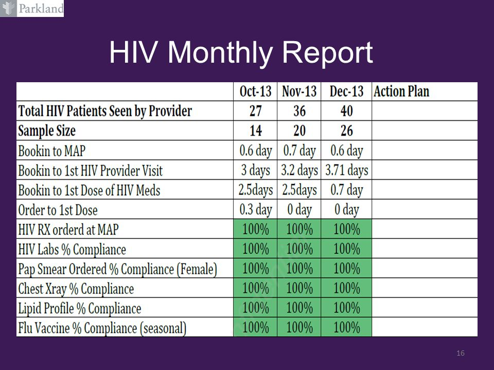 HIV Monthly Report