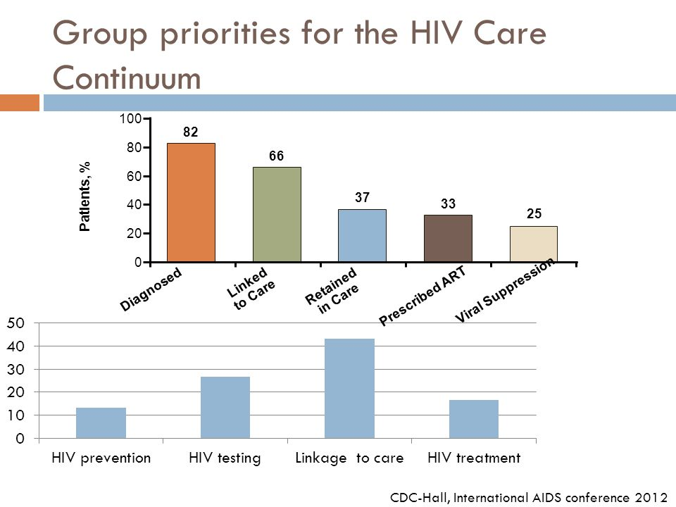Group priorities for the HIV Care Continuum