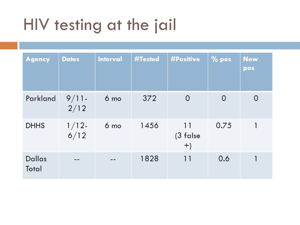 HIV testing at the jail Parkland 9/11-2/12 6 mo 372 DHHS 1/12-6/12