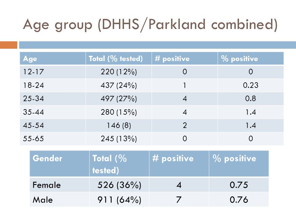 Age group (DHHS/Parkland combined)