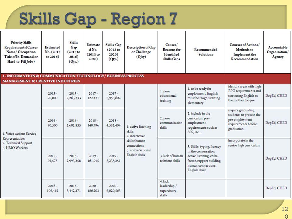 Skills Gap - Region 7