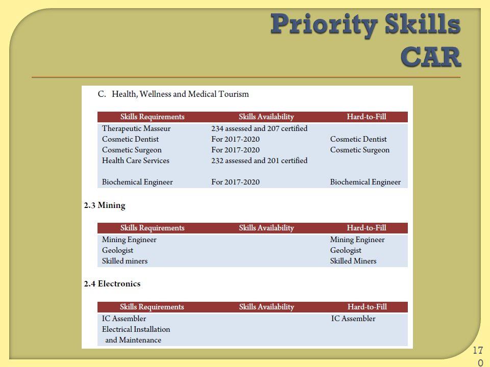 Priority Skills CAR