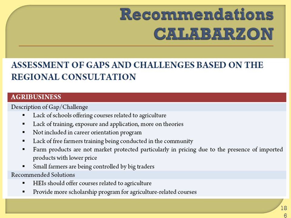 Recommendations CALABARZON
