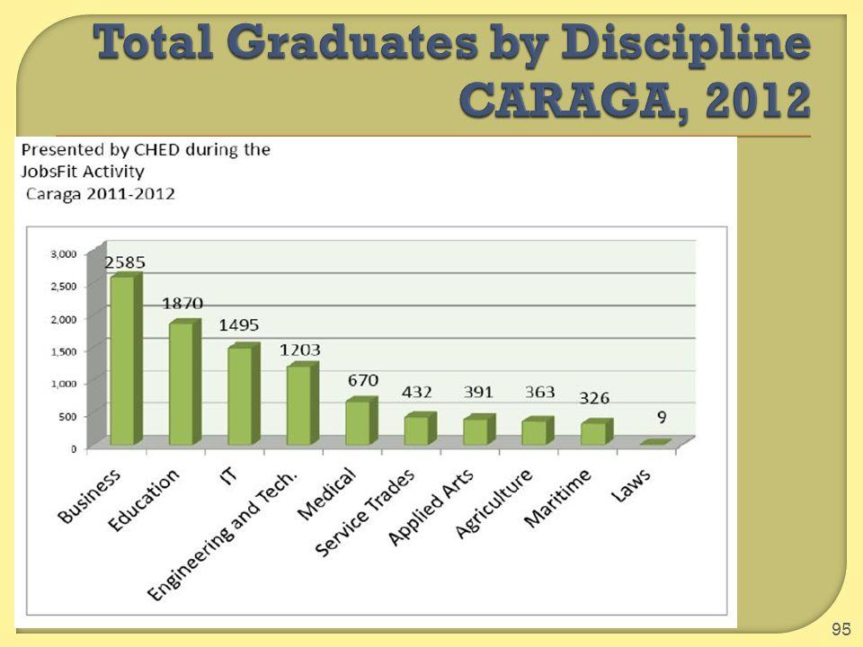 Total Graduates by Discipline CARAGA, 2012