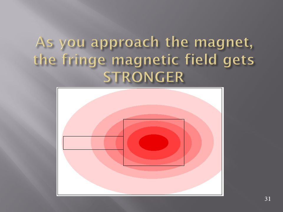 As you approach the magnet, the fringe magnetic field gets STRONGER