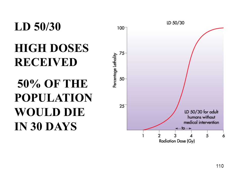 LD 50/30 HIGH DOSES RECEIVED 50% OF THE POPULATION WOULD DIE IN 30 DAYS