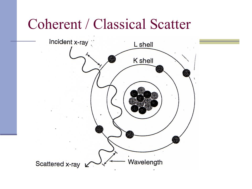 Coherent / Classical Scatter
