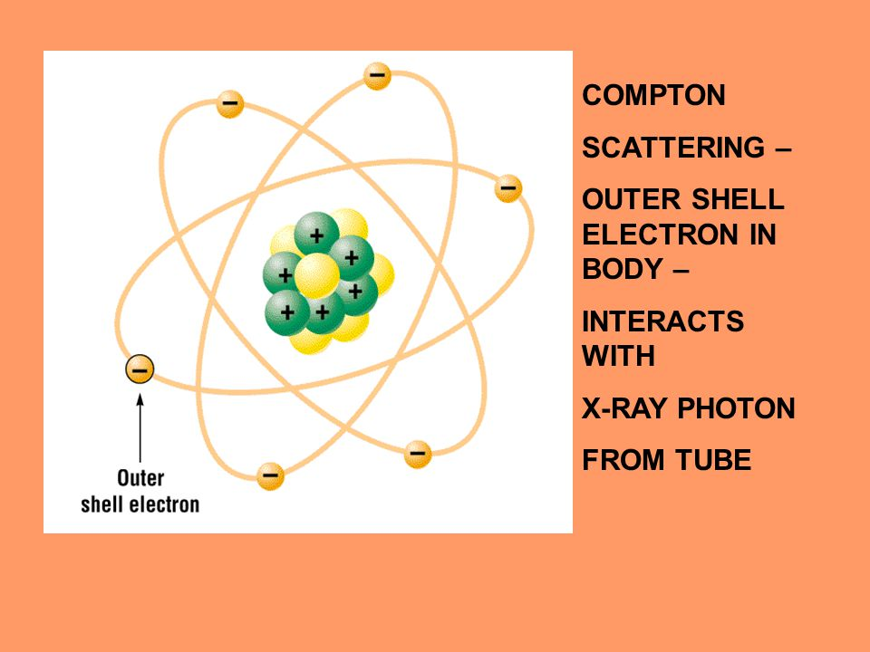 COMPTON SCATTERING – OUTER SHELL ELECTRON IN BODY – INTERACTS WITH X-RAY PHOTON FROM TUBE
