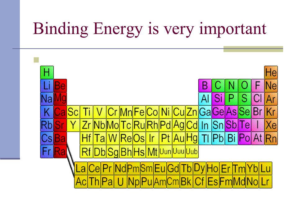 Binding Energy is very important