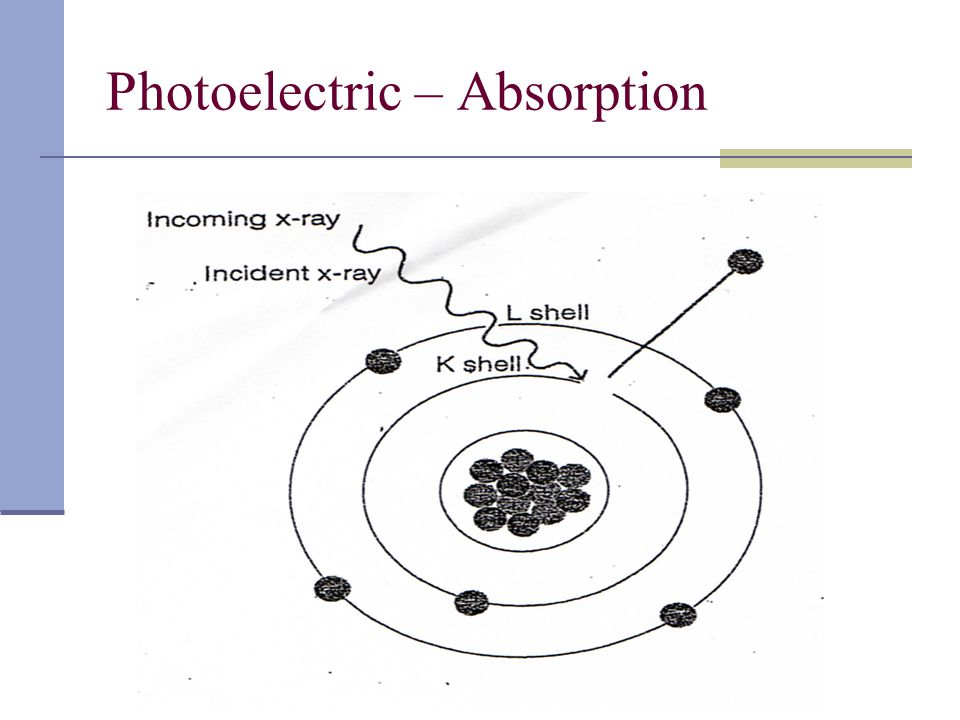 Photoelectric – Absorption