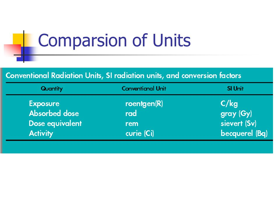Comparsion of Units