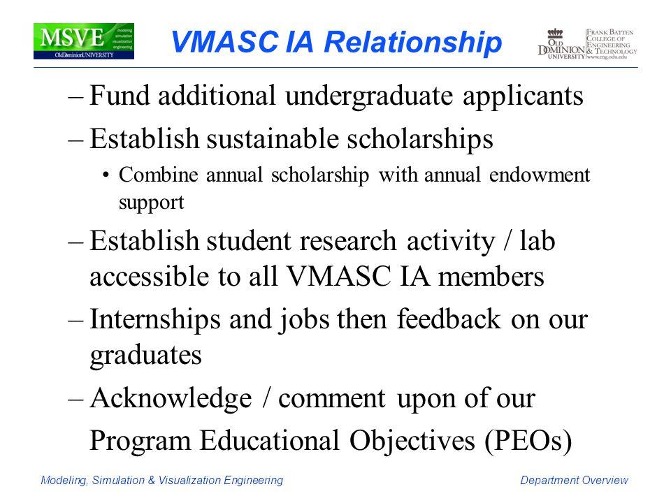 Fund additional undergraduate applicants