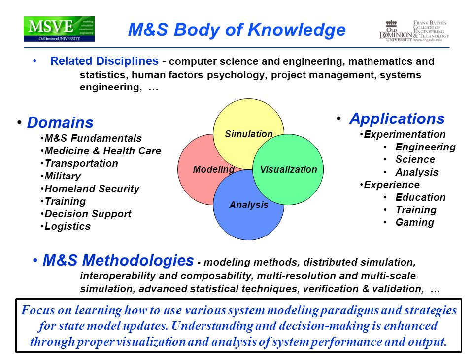 M&S Body of Knowledge Applications Domains