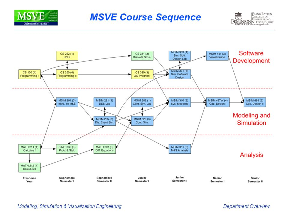 MSVE Course Sequence