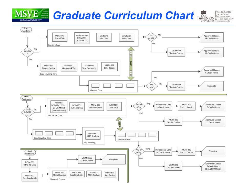 Graduate Curriculum Chart