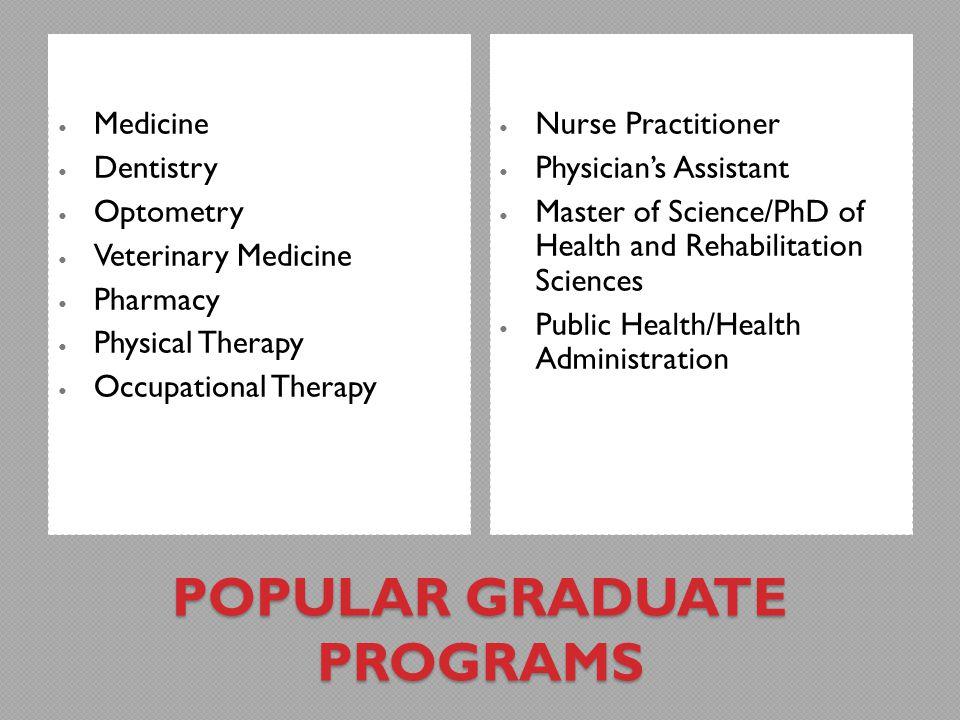Popular Graduate Programs