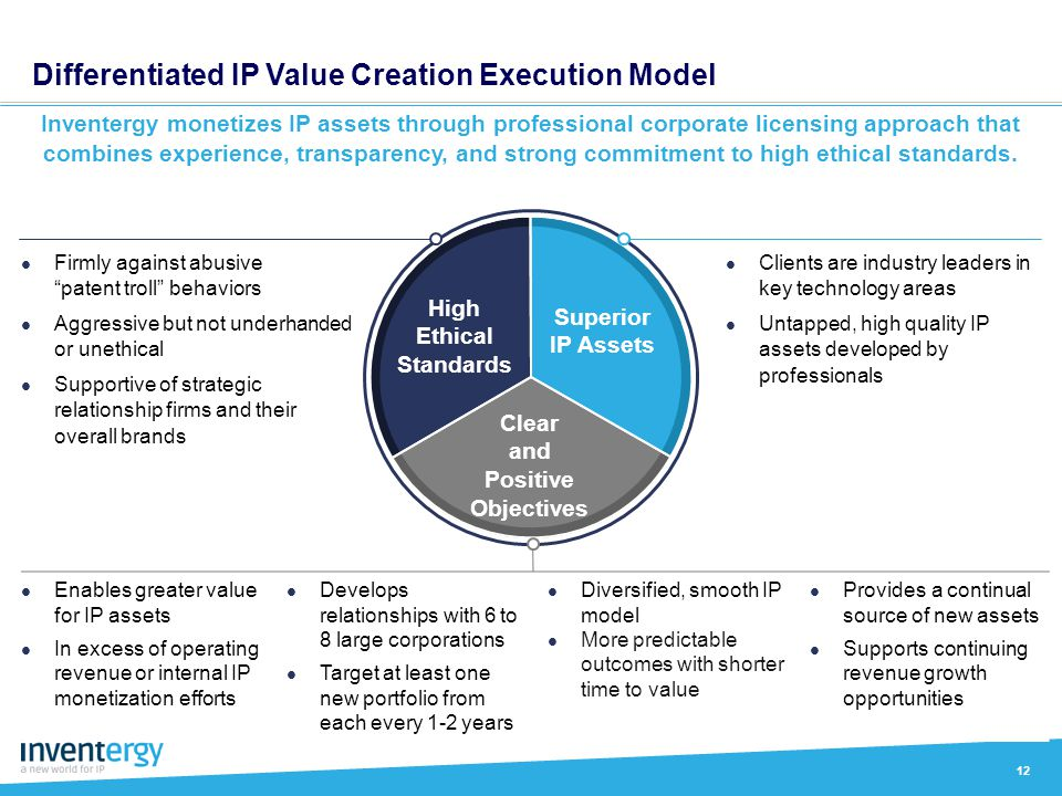 Differentiated IP Value Creation Execution Model