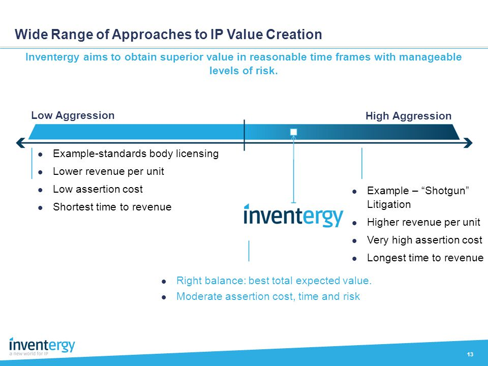 Wide Range of Approaches to IP Value Creation