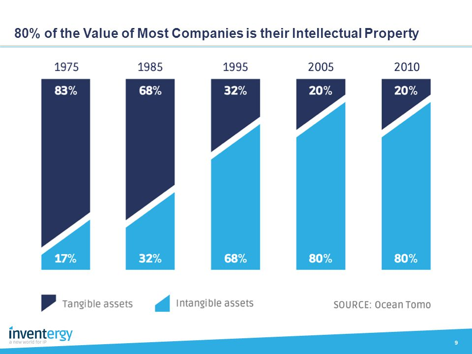 80% of the Value of Most Companies is their Intellectual Property