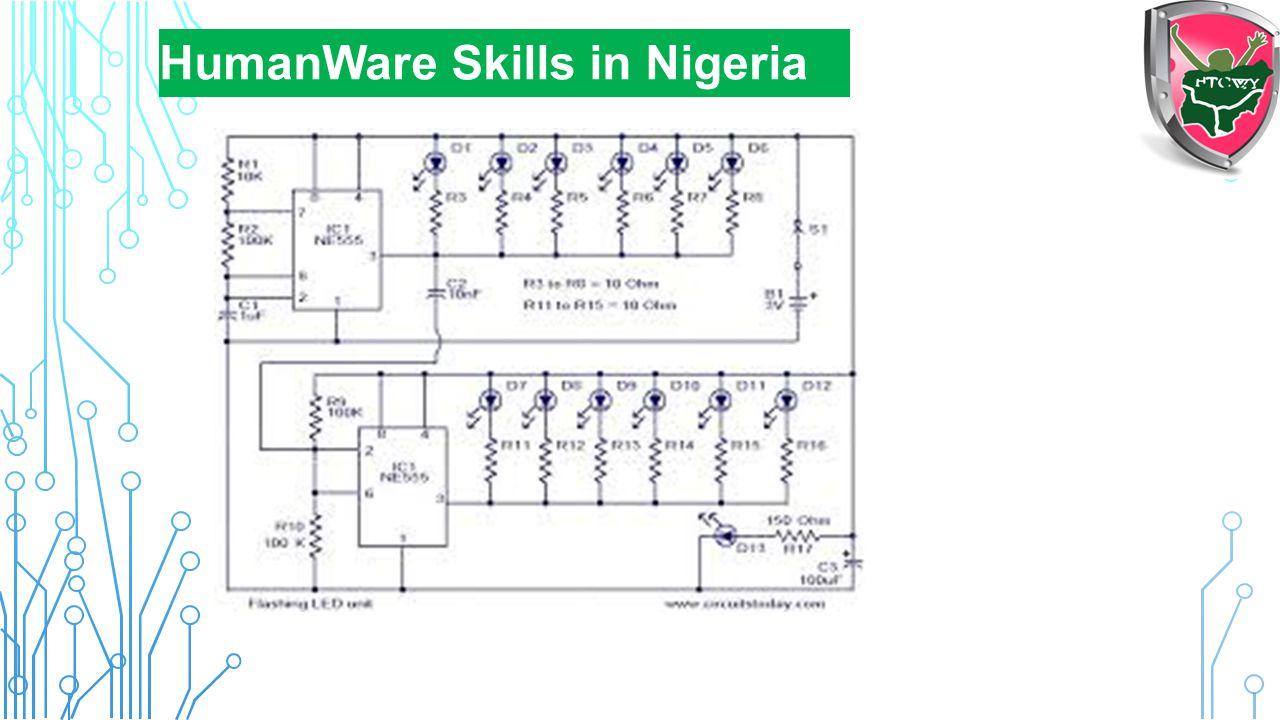 HumanWare Skills in Nigeria